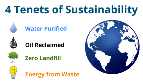 4 Tenets of Sustainability