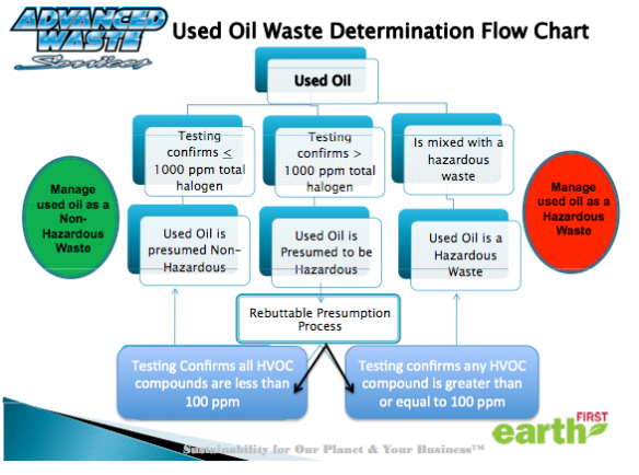 The first step in disposing or recycling used oil is determine if it's hazardous or non hazardous. CFR 279.44 outlines the specifics of the Rebuttable Presumption for used oil.