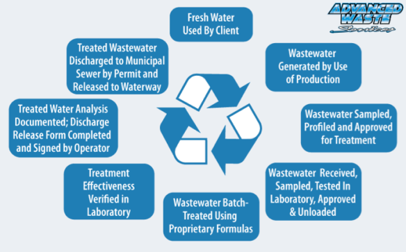 Wastewater Treatment Process Map